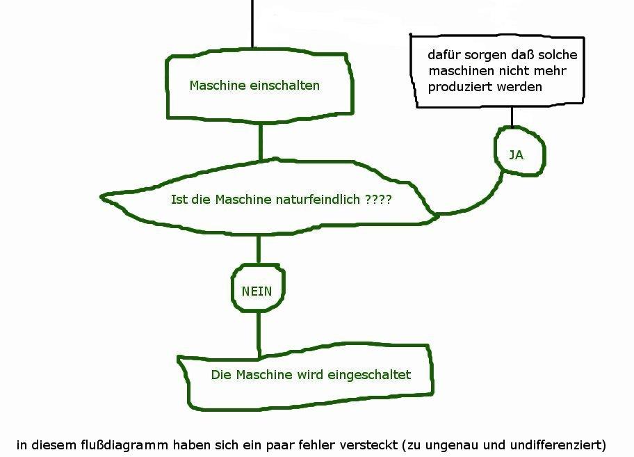 Tolle Flußdiagramm Galerie - Der Schaltplan - traveltopus.info